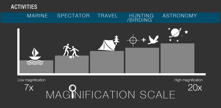best-binocular-magnification